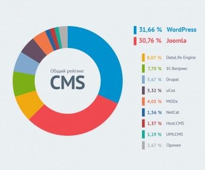 Что такое CMS в Канаде